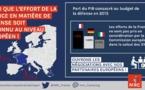 Une proposition de résolution parlementaire MRC examinée en juin à l'Assemblée pour desserrer l'étau du critère européen des 3% de déficit